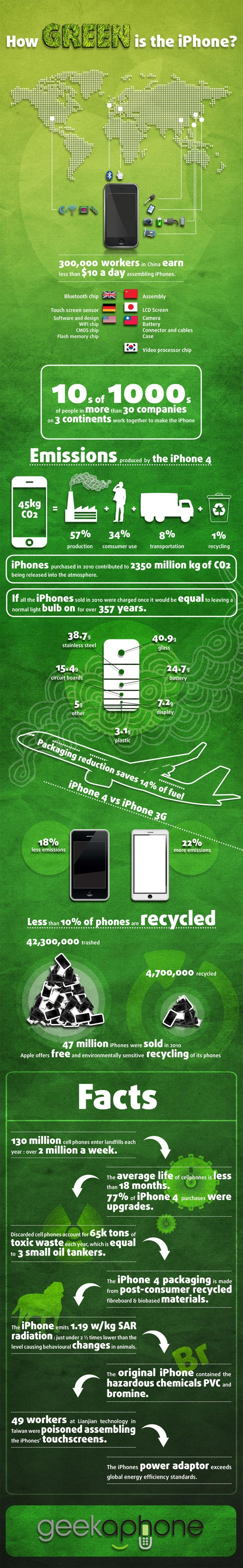 Iphone is green infographic