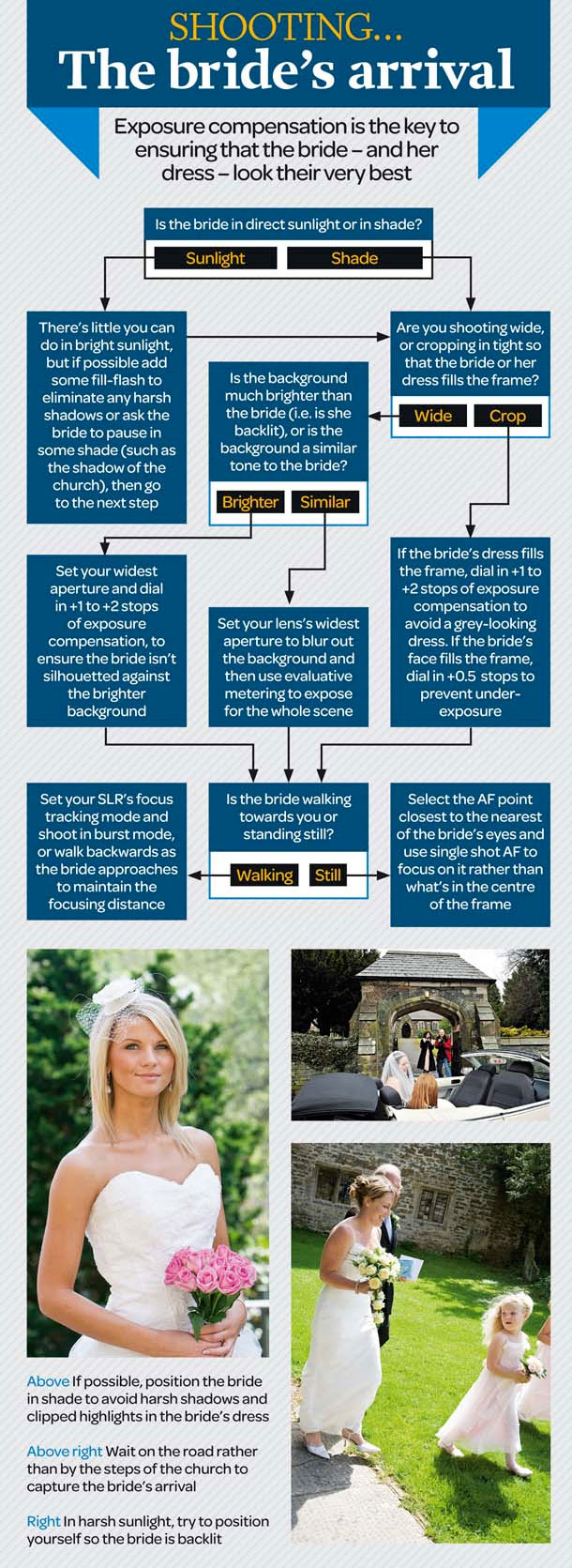 Wedding Photography Cheat Sheet.