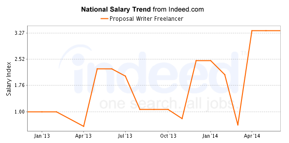 Salary Trends of Proposal Writers